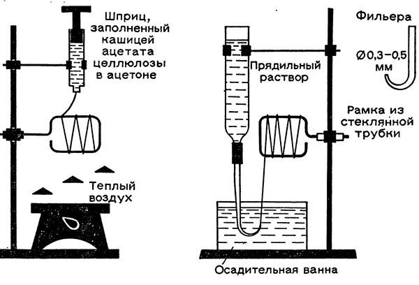 Схема изготовления ацетатного волокна