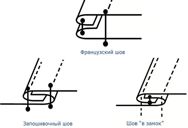 Соединительные швы