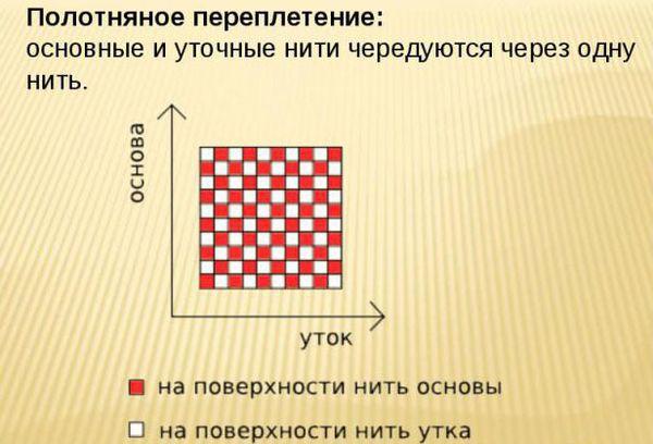 ткацкое переплетение