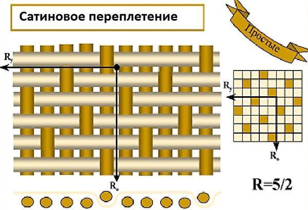 Схема сатинового переплетения