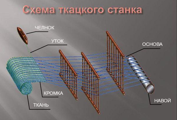 Схема ткацкого станка