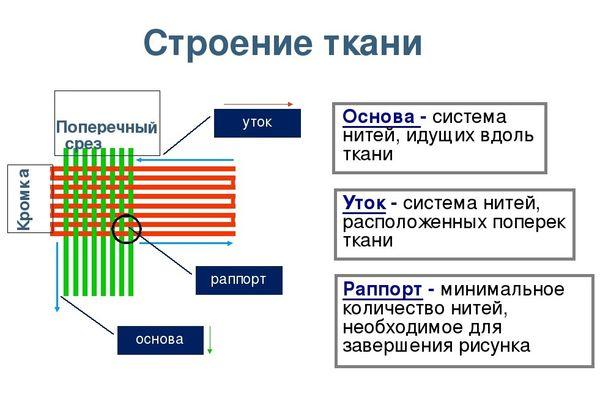 Строение ткани система нитей