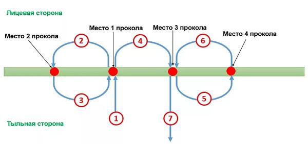 Прошивка документов в 2-4 прокола