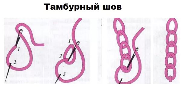 Схема тамбурного шва